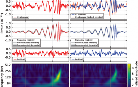 A Disturbance Far in Space: Gravitational Waves